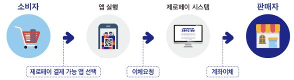 소비자에서 재로페이 결제가능 앱 선택 후 앱실행 이체요청 후 제로페이시스템에서 계좌이체하여 판매자에게 전달됩니다.