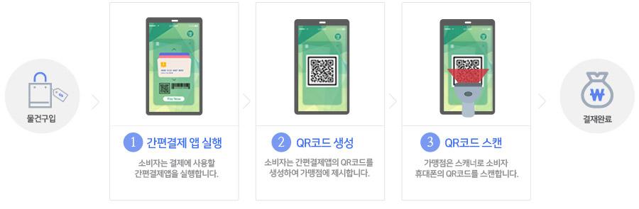 물건구입 후  1.간편앱 실행(소비자는 결제에 사용할 간편결제앱을 실행합니다.)2.QR코드 생성(소비자는 간편결제앱의 QR코드 생성하여 가맹점에 제시합니다.)3.QR코드 스캔 (가맹점은 스캐너로 소비자 휴대폰의 QR코드를 스캔합니다.) 결재완료