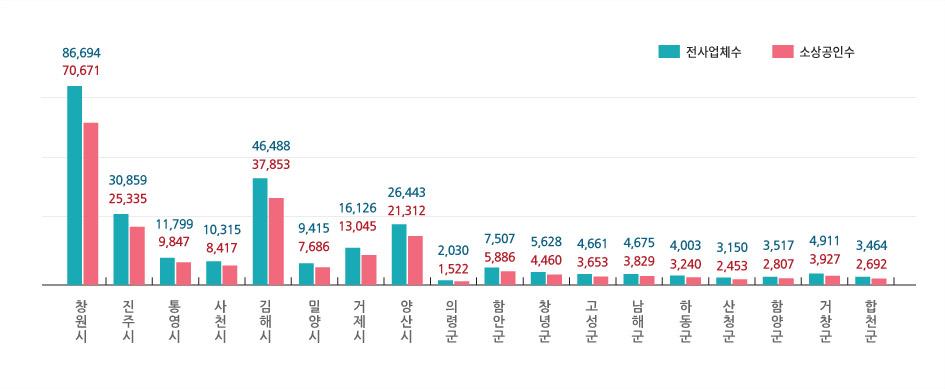 전사업체 및 소상공인 수-아래표 참조