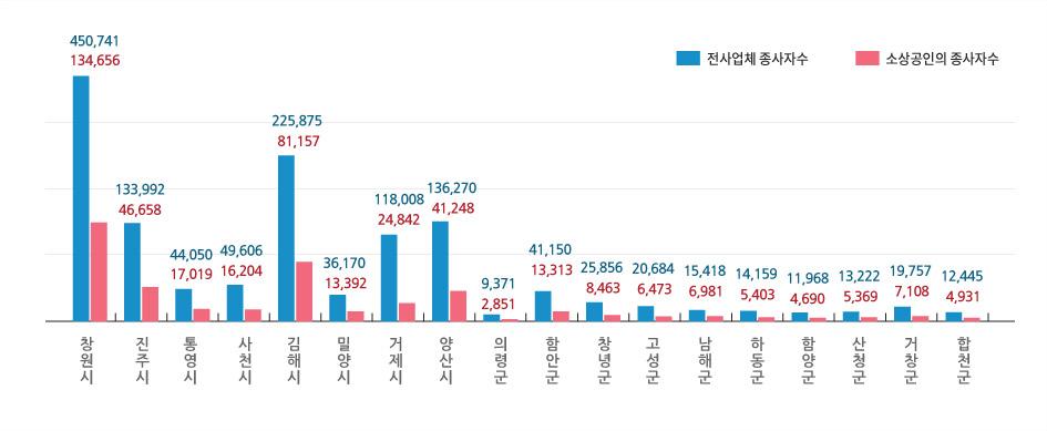 전산업 종사자 및 소상공인 종사자수-아래표 참조